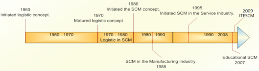 SCM Development Timeframe